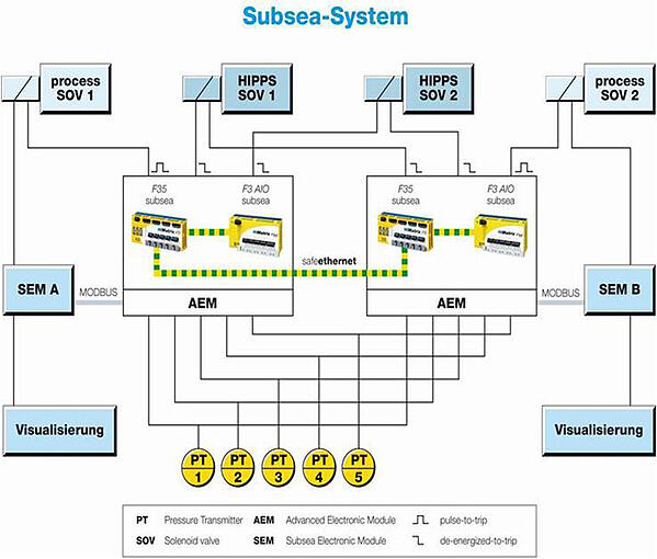 10-Subsea-System
