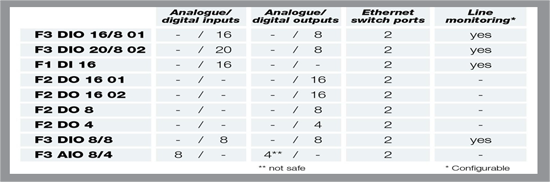 3-Chart2
