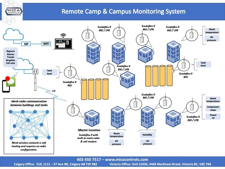 camp-monitoring-rev-D
