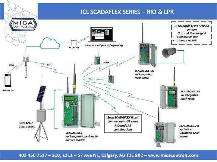 icl-scadaflex-RIO-LPR