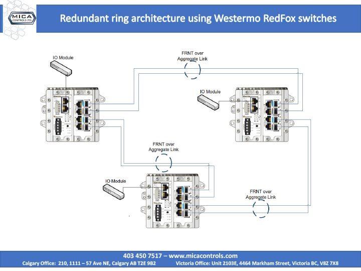 westermo-redundantRing